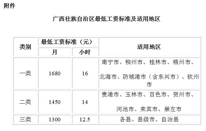 2019年广西壮族自治区最低工资标准