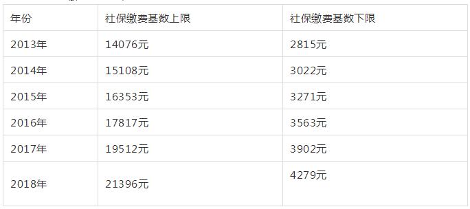 2019年上海社保基数、公积金调整已公布插图(2)