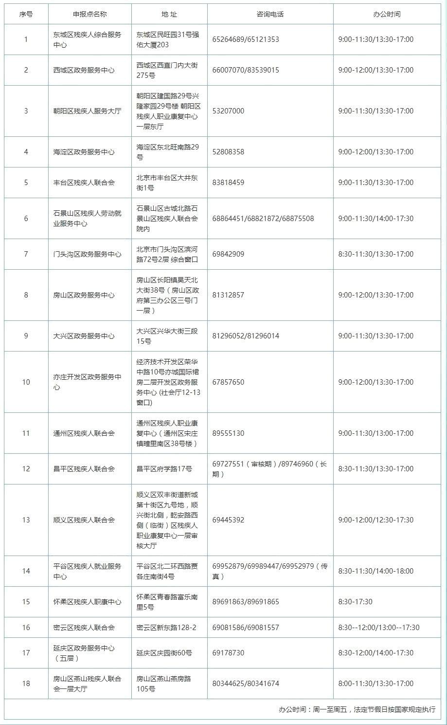 北京残联-残保金审核联系方式