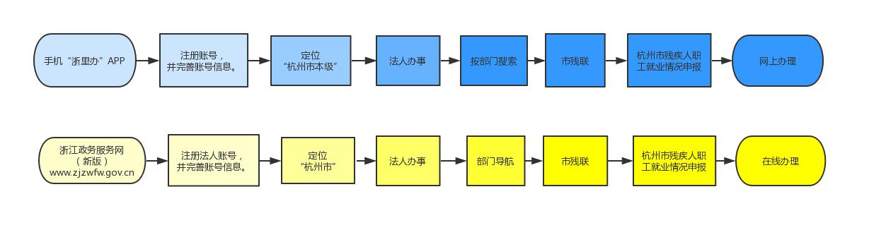 杭州市萧山区残保金审核流程