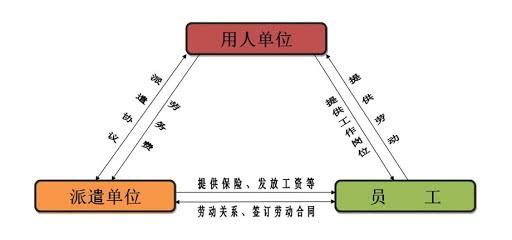 劳务派遣流程图