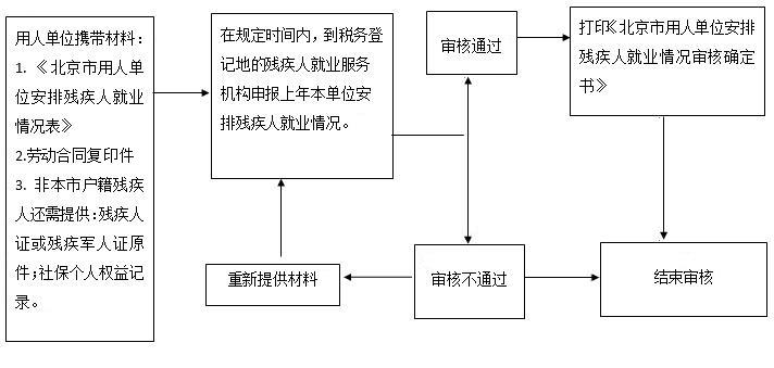 北京残保金申报审核流程图
