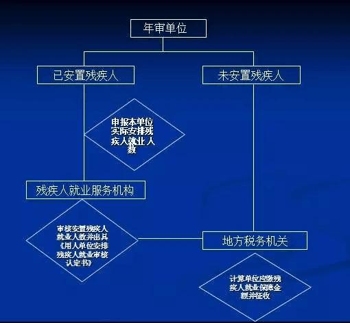 天津残保金年审流程图