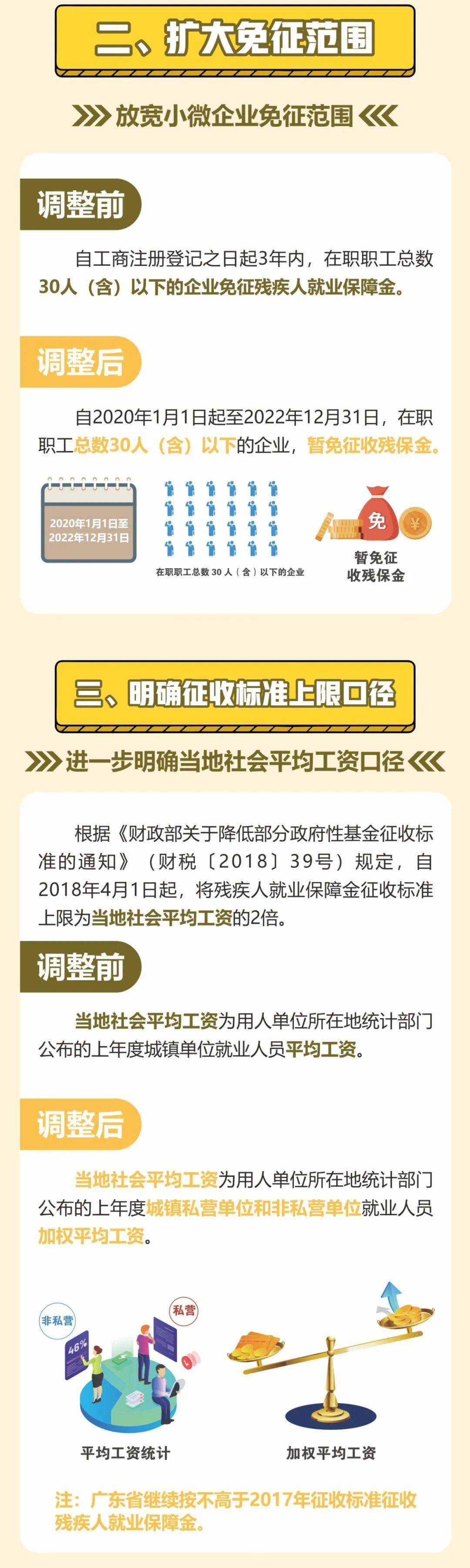 一图看懂2020年广东省残疾人就业保障金征收四大新变化插图(2)