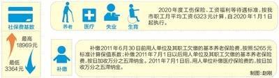 天津市2019年度月平均工资6323元