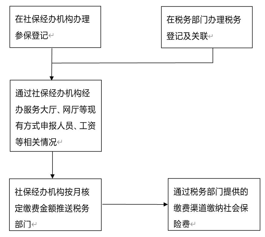 天津市企业社保费缴费流程及渠道详细说明插图(1)