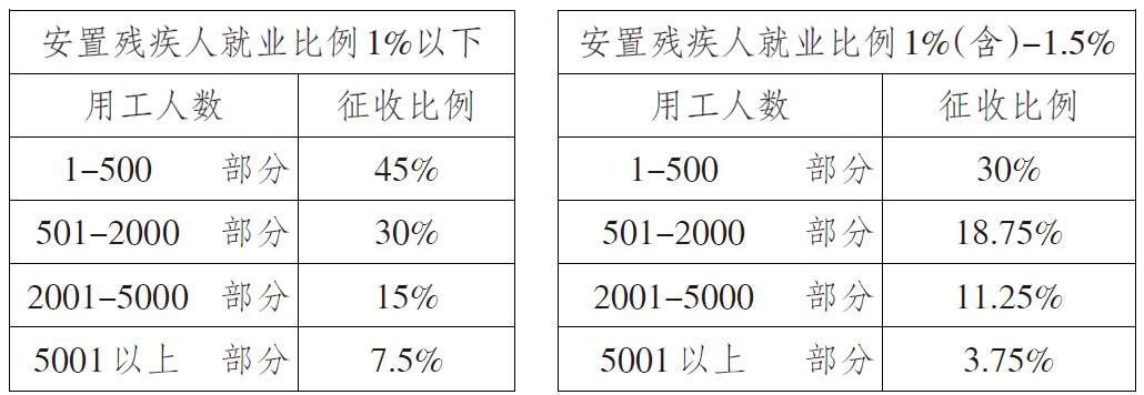 2020年淮安市残保金优惠征收标准