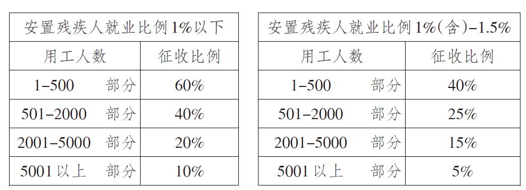 2021年淮安市残保金征收标准