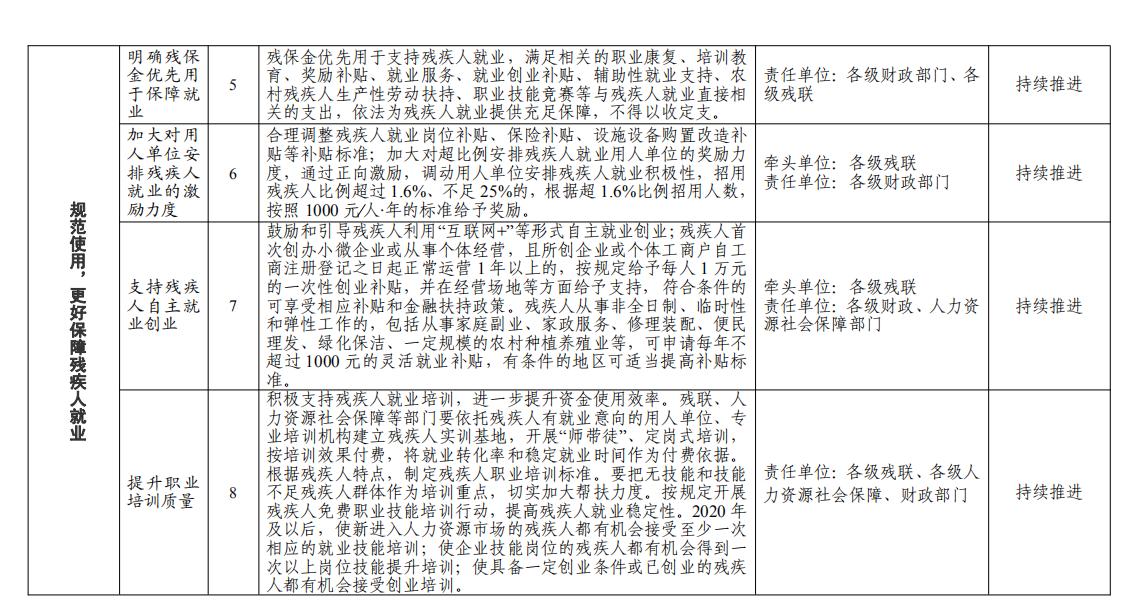 四川省成都规范使用,更好保障残疾人就业
