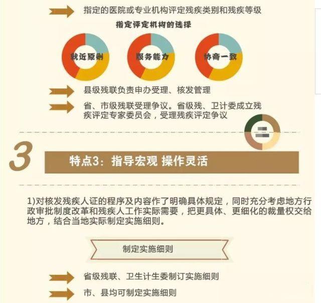 一图解读新版《中华人民共和国残疾人证管理办法》