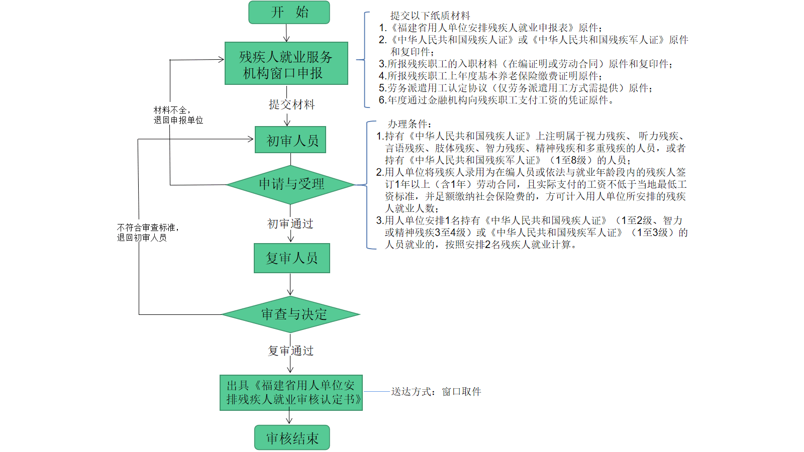福建企业安置残疾职工的用人单位(首次)(现场办)流程图