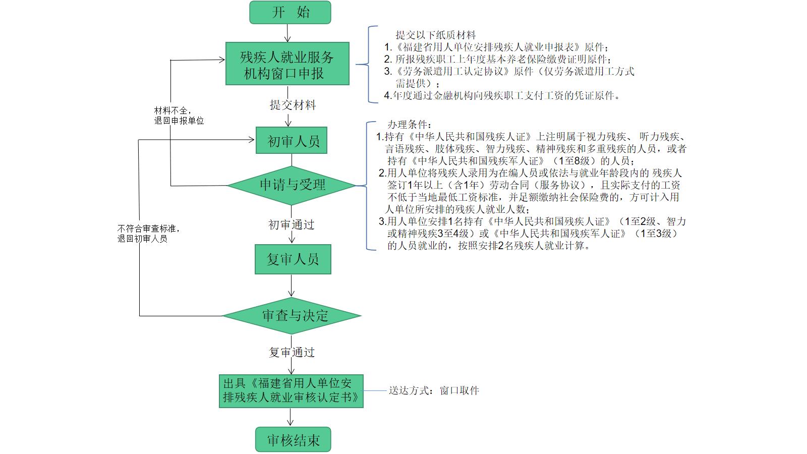 福建省安置残疾职工的用人单位(非首次)(现场办)流程图