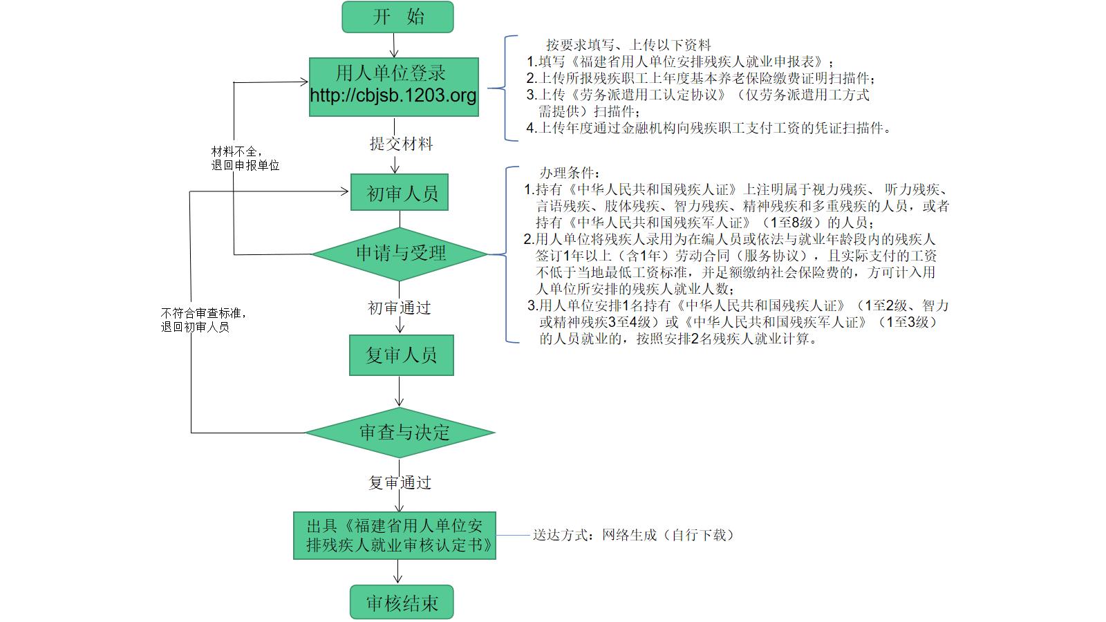 福建省安置残疾职工的用人单位(非首次)(网上办)流程图