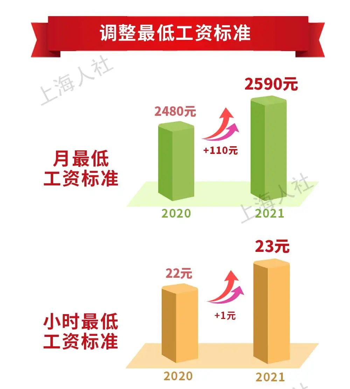 2021年上海市从7月1日起调整最低工资标准2590元每月插图