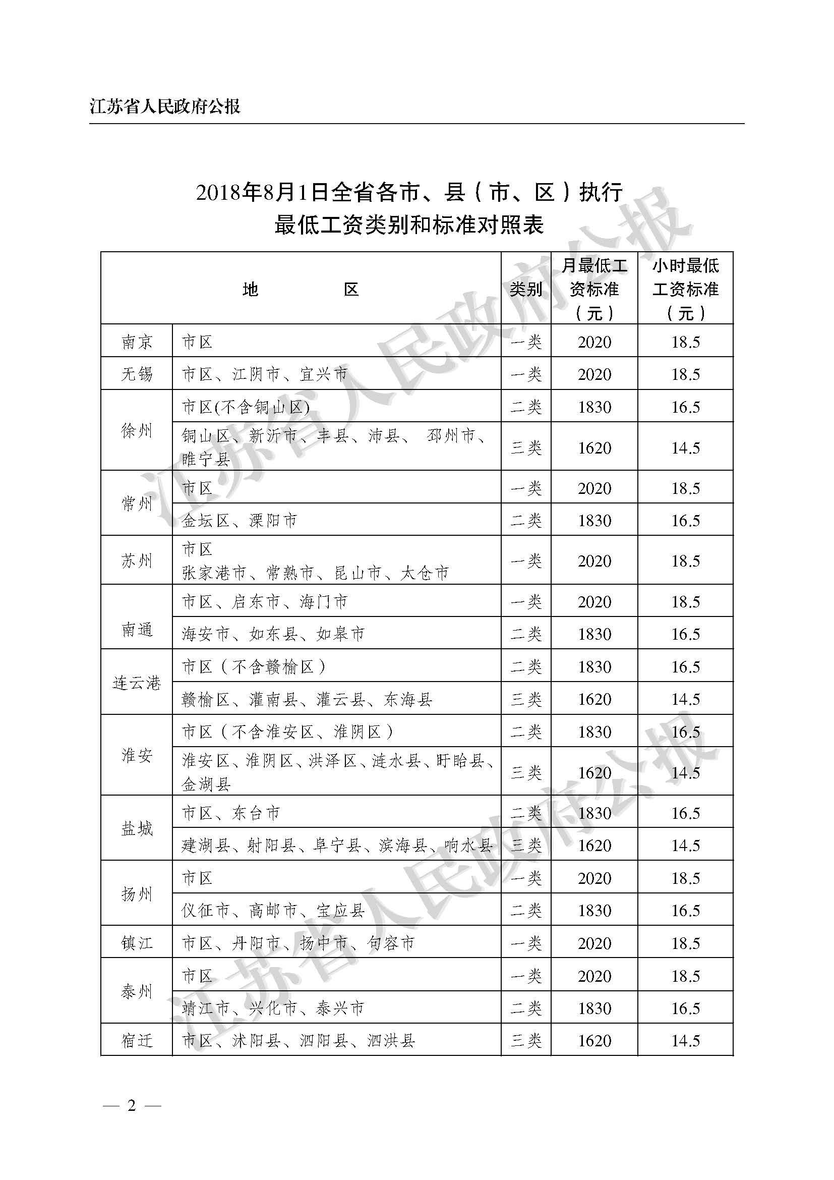 2021年江苏省最低工资市县对照表