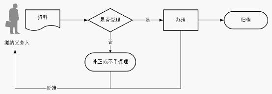 深圳残保金申报办理流程