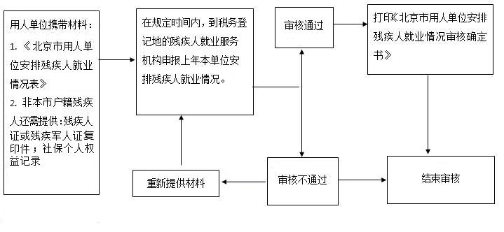 2021年北京市海淀区残保金审核流程图