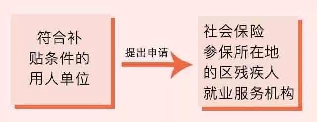 上海市残保金政策安排残疾人有补贴,关于实施分散安排残疾人就业岗位补贴的通知插图(4)